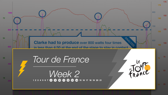 2014 Tour de France Week 2 Power Analysis