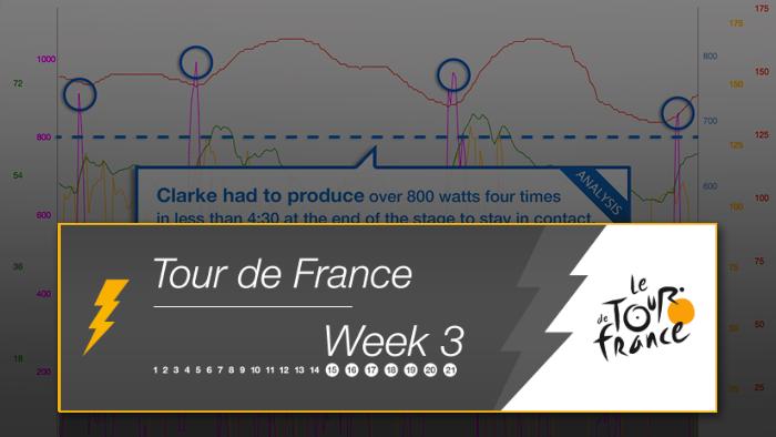 2014 Tour de France Week 3 Power Analysis