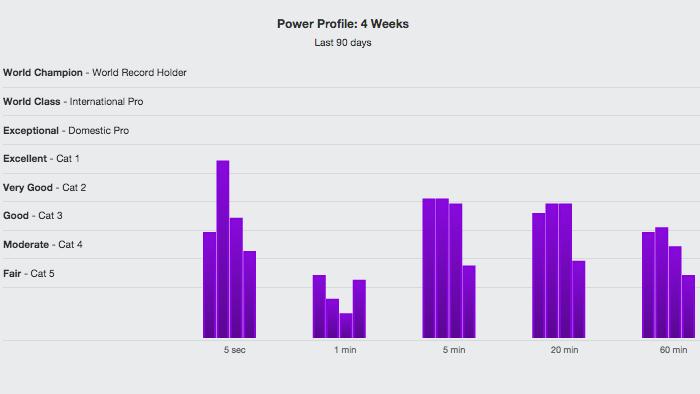 Power Profiling