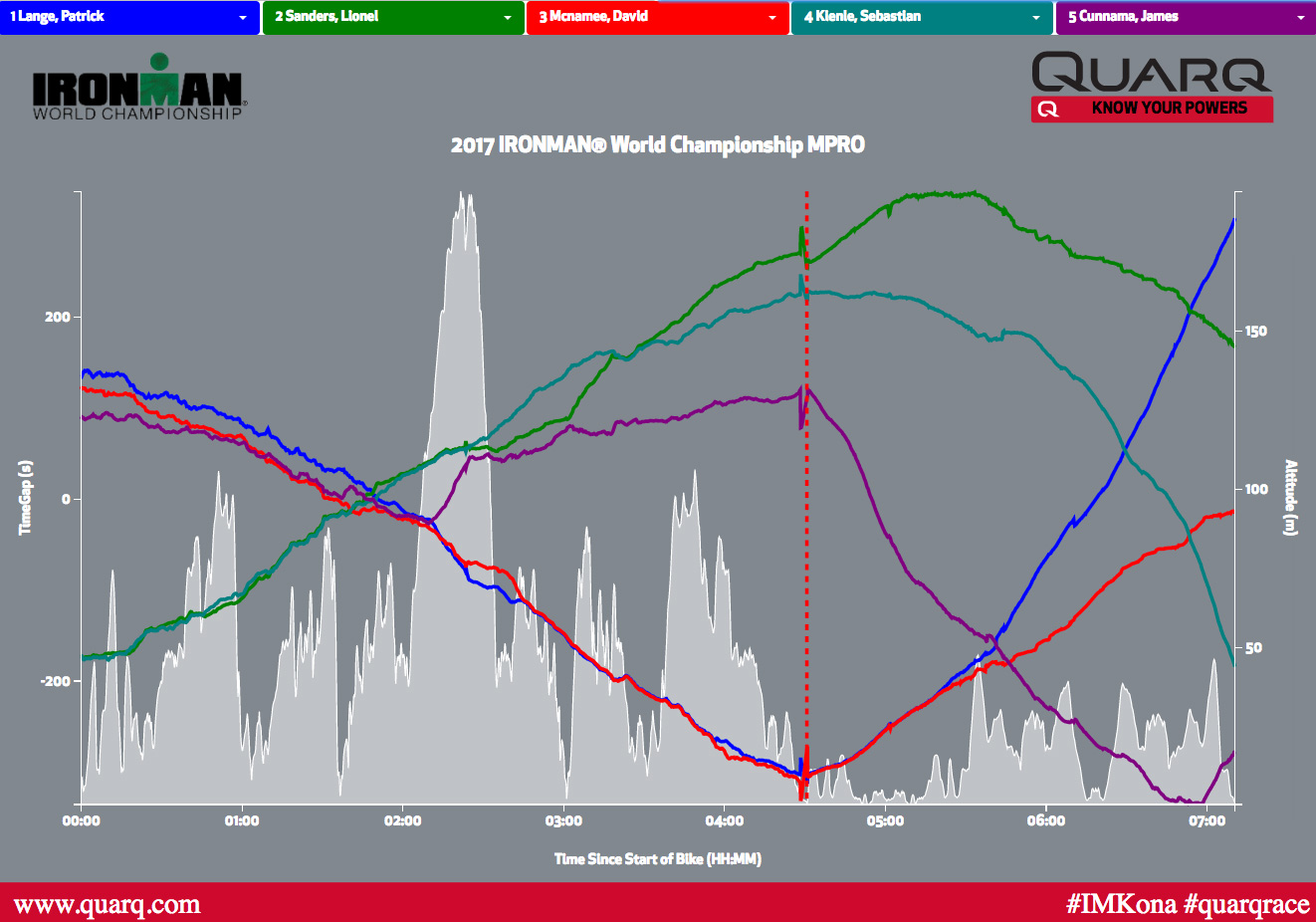 10269-2017-IRONMAN-world-championship-interactive-quarq-qollector-pacing-analysis-men