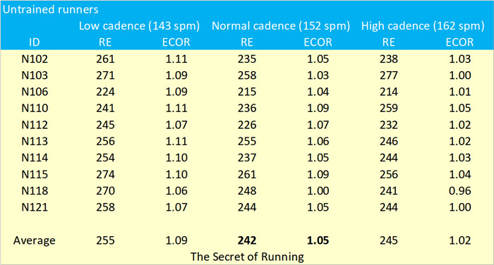 11292-the-impact-of-cadence-on-running-economy-fig2