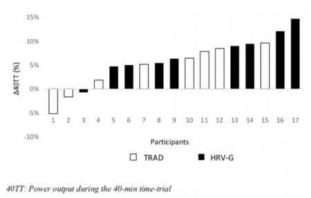 HRV-Guided Training Results