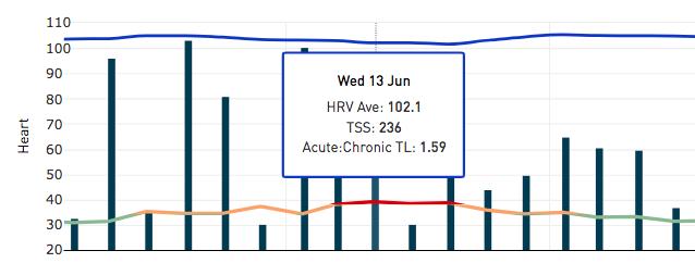 HRV 7-Day Moving Average