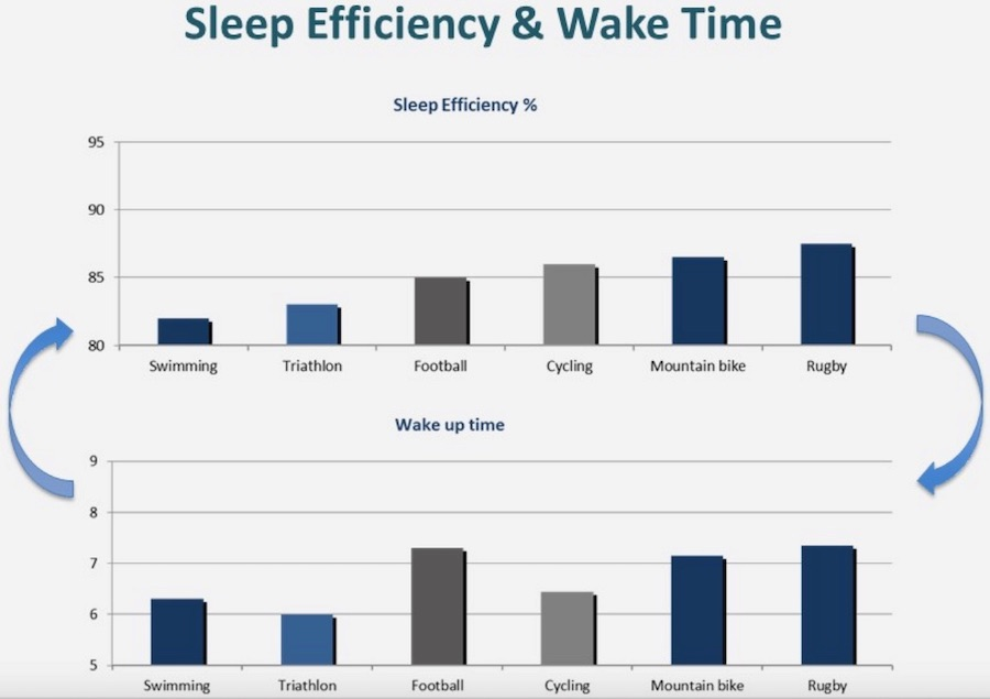 sleep efficiency and wake time